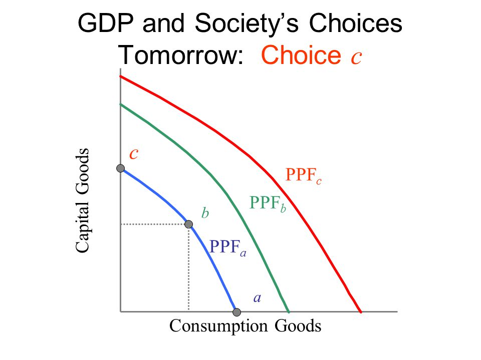 GDP and Society's Choices Tomorrow: Choice c Capital Goods c Consumption Goods b a PPF a PPF c PPF b