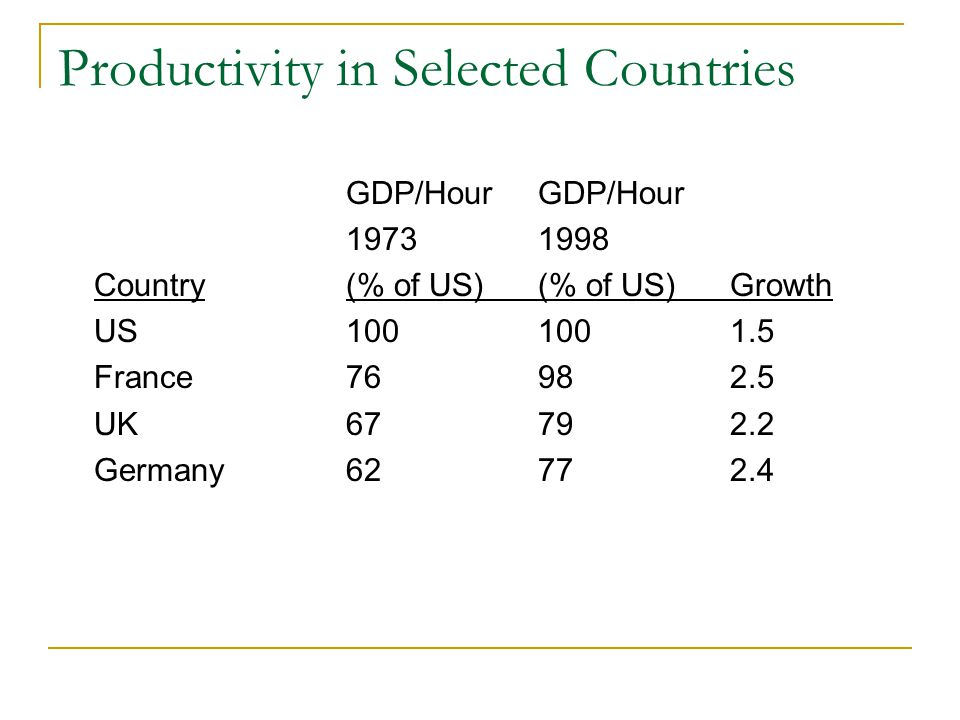 Productivity in Selected Countries GDP/Hour 19731998 Country(% of US)(% of US)Growth US1001001.5 France76982.5 UK67792.2 Germany62772.4