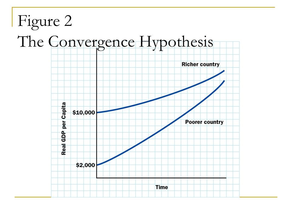 Figure 2 The Convergence Hypothesis