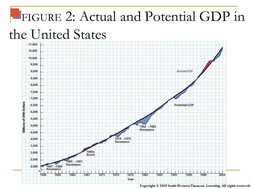 FIGURE 2: Actual and Potential GDP in the United States Copyright © 2003 South-Western/Thomson Learning.