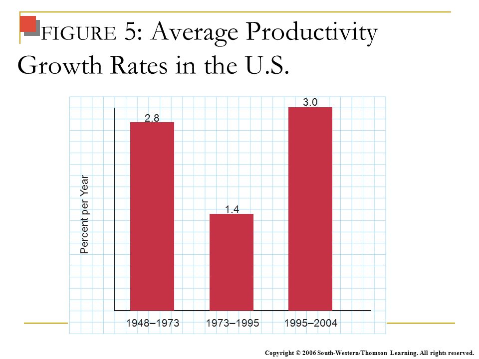 FIGURE 5: Average Productivity Growth Rates in the U.S.
