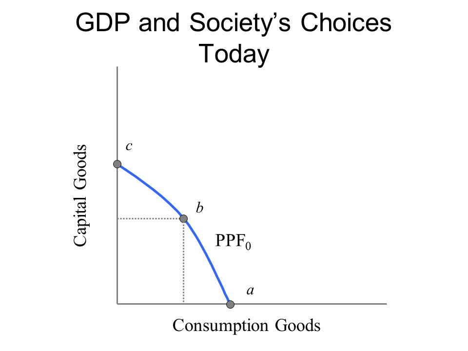 GDP and Society's Choices Today Capital Goods c PPF 0 b a Consumption Goods