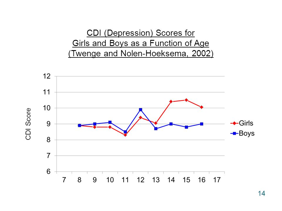 CDI Score CDI (Depression) Scores for Girls and Boys as a Function of Age (Twenge and Nolen-Hoeksema, 2002) 14
