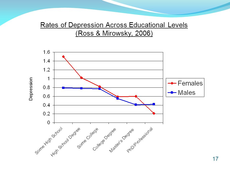 17 Depression Rates of Depression Across Educational Levels (Ross & Mirowsky, 2006)