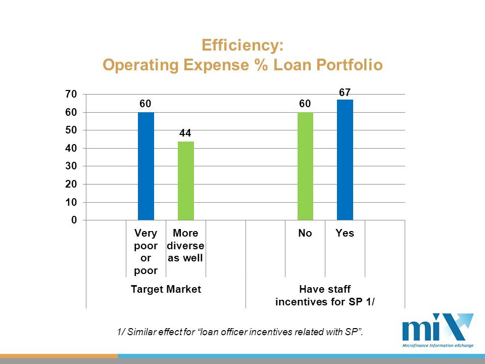 Efficiency: Operating Expense % Loan Portfolio 1/ Similar effect for loan officer incentives related with SP .