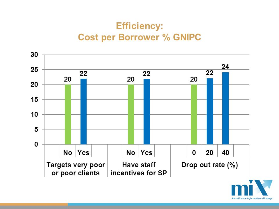 Efficiency: Cost per Borrower % GNIPC
