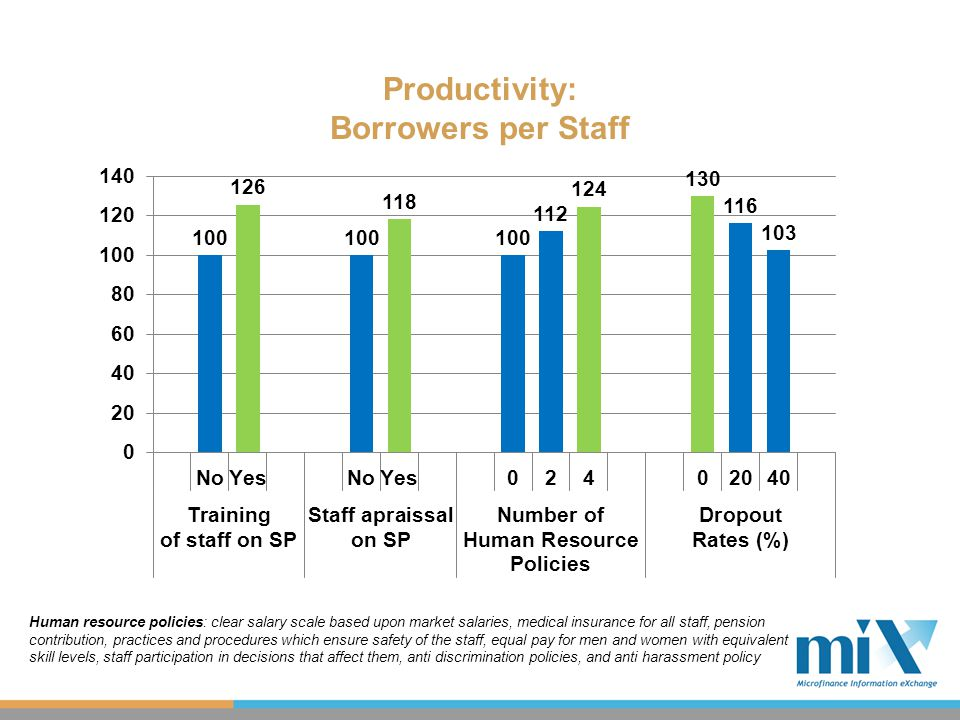 Productivity: Borrowers per Staff Human resource policies: clear salary scale based upon market salaries, medical insurance for all staff, pension contribution, practices and procedures which ensure safety of the staff, equal pay for men and women with equivalent skill levels, staff participation in decisions that affect them, anti discrimination policies, and anti harassment policy