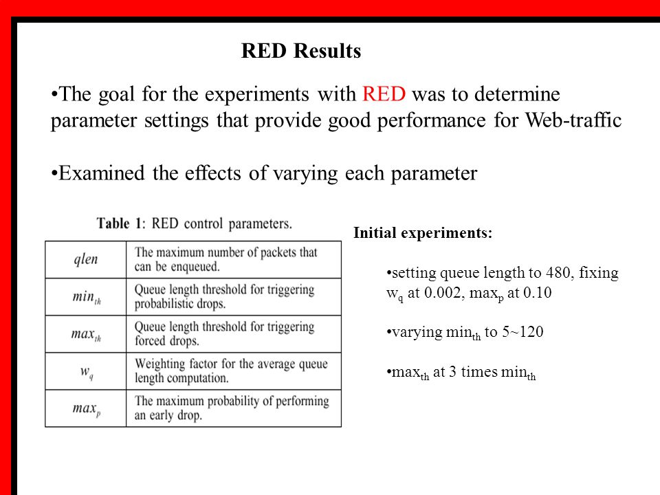 RED Results The goal for the experiments with RED was to determine parameter settings that provide good performance for Web-traffic Examined the effects of varying each parameter Initial experiments: setting queue length to 480, fixing w q at 0.002, max p at 0.10 varying min th to 5~120 max th at 3 times min th