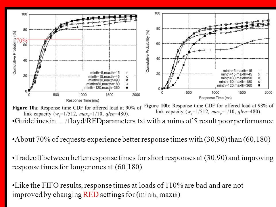 Guidelines in …/floyd/REDparameters.txt with a min th of 5 result poor performance About 70% of requests experience better response times with (30,90)