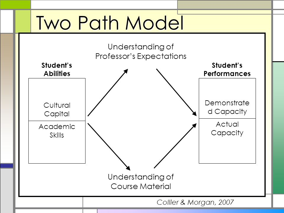 Model of Student Problem-solving 1.Identify the problem / issue 2.