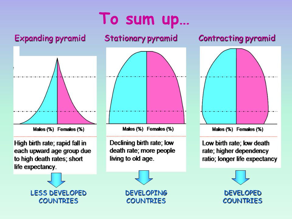 To sum up… Expanding pyramid Stationary pyramid Contracting pyramid LESS DEVELOPED COUNTRIES DEVELOPING COUNTRIES DEVELOPED COUNTRIES