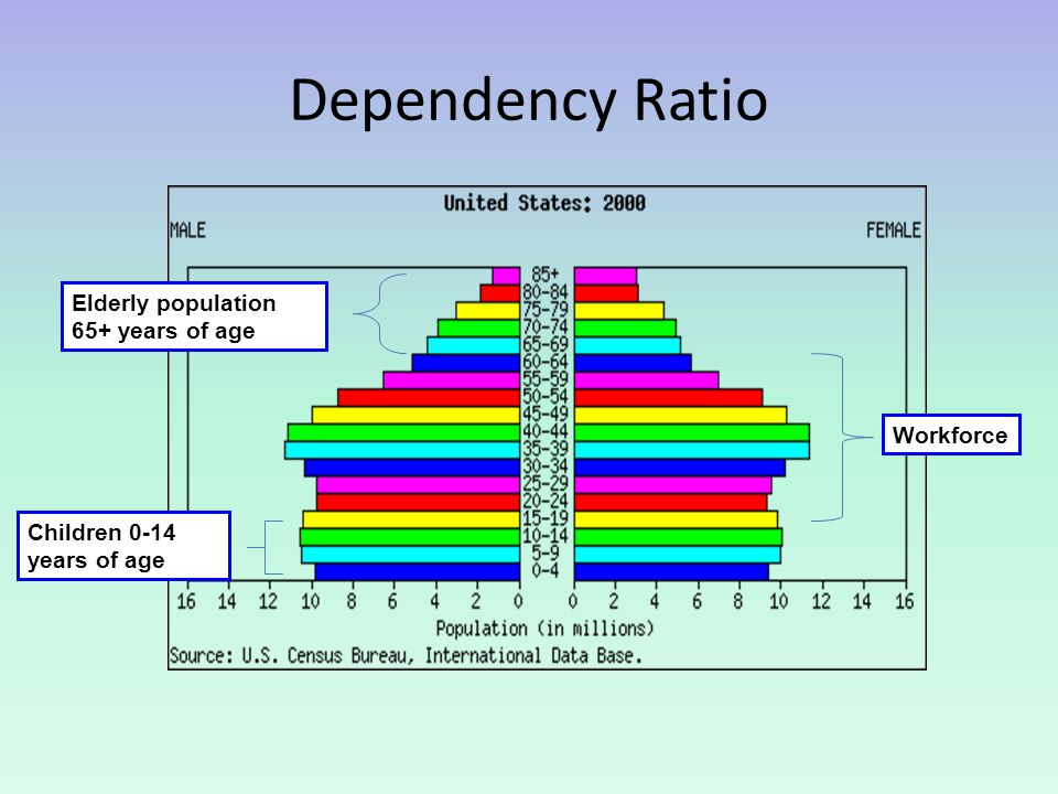 Dependency Ratio Elderly population 65+ years of age Children 0-14 years of age Workforce