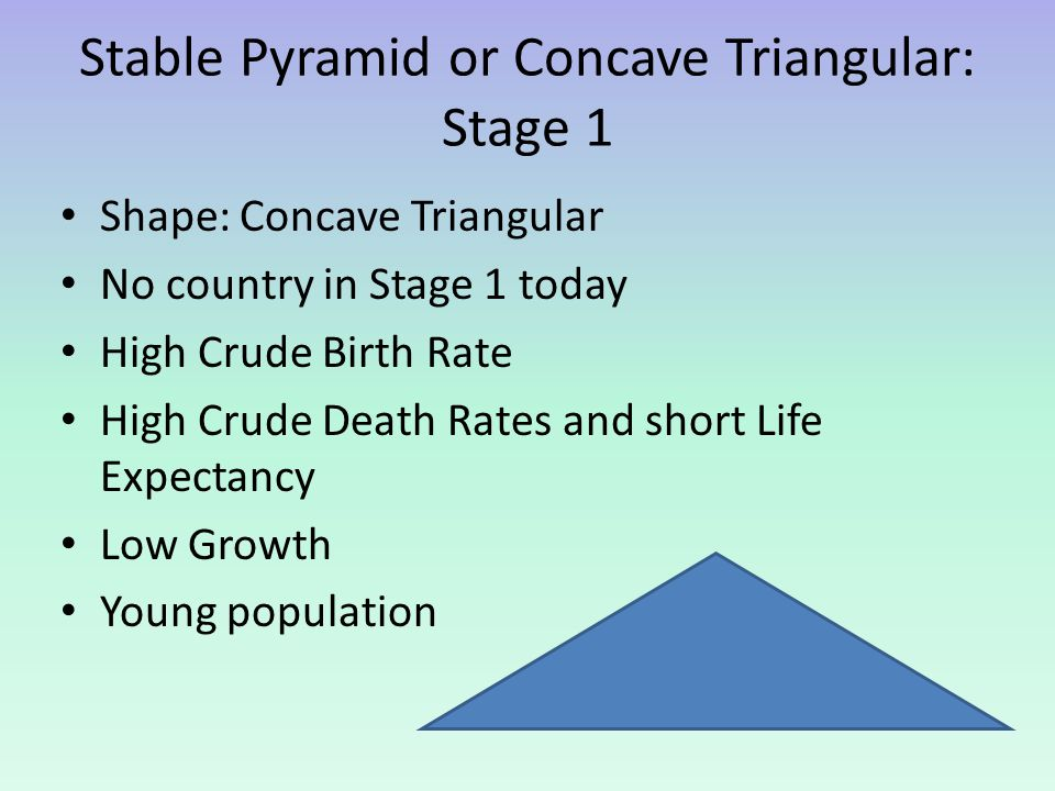 Stable Pyramid or Concave Triangular: Stage 1 Shape: Concave Triangular No country in Stage 1 today High Crude Birth Rate High Crude Death Rates and s