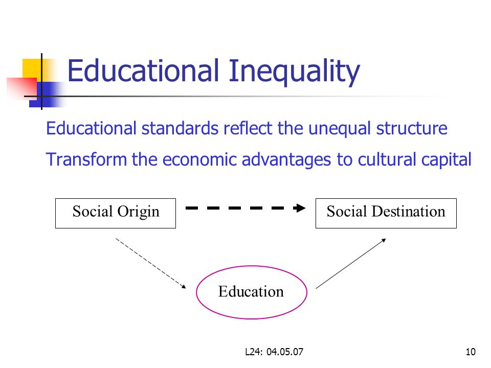 L24: 04.05.0710 Educational Inequality Educational standards reflect the unequal structure Transform the economic advantages to cultural capital Social OriginSocial Destination Education