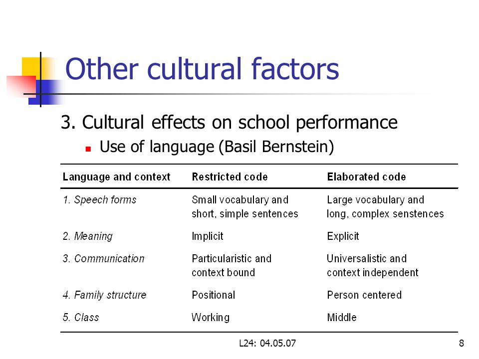 L24: 04.05.078 Other cultural factors 3. Cultural effects on school performance Use of language (Basil Bernstein)
