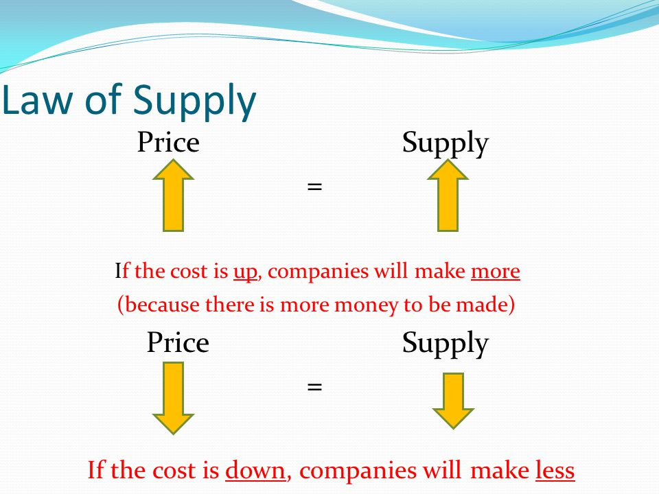 Law of Supply Price Supply = If the cost is up, companies will make more (because there is more money to be made) Price Supply = If the cost is down,