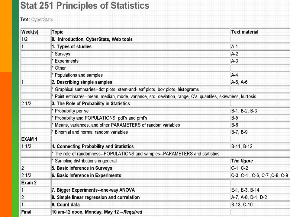 17 Survey of Attitudes Towards Statistics (Candace Schau Univ New Mexico) 28 Likert items reduce to 4 scales – – affect (+ - feelings) 6 items –cognitive competence (intellectual skills) 6 items –value of statistics 9 items –difficulty of statistics 7 items 115 pre, 72 post, 64 complete change scores – a decrease of about 5 points in the first 3 scales and about 3 points on the difficulty scale