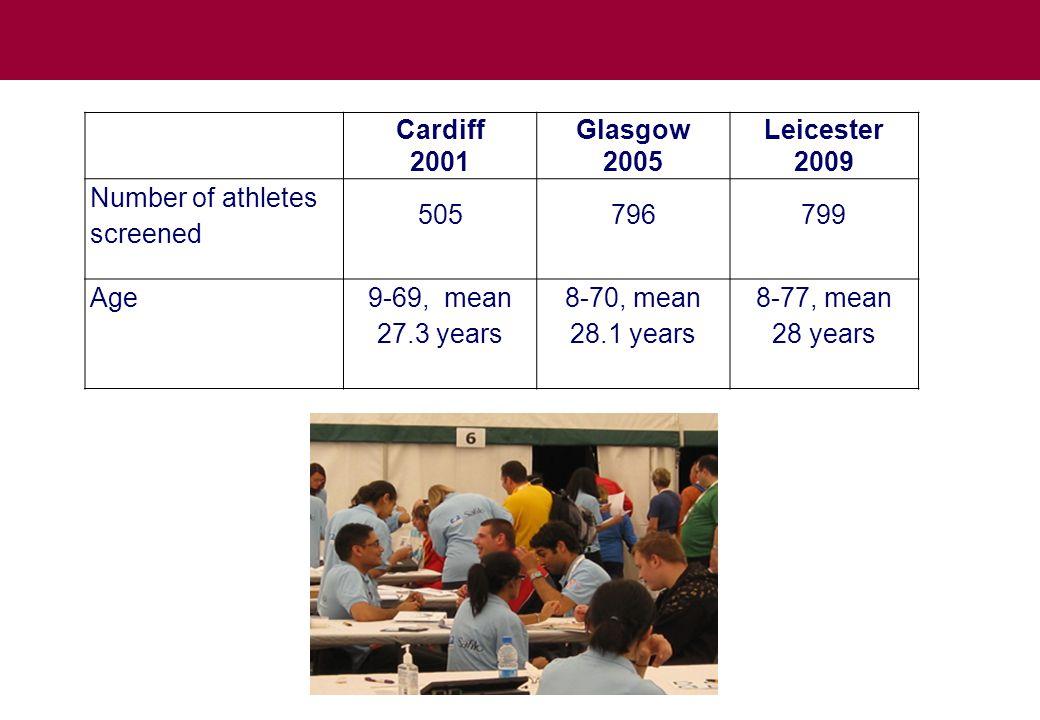 Cardiff 2001 Glasgow 2005 Leicester 2009 stats Last eye examination (percentages) < 1 year27.531.928.7 Χ 2 =85.2 p<0.001 Sig.