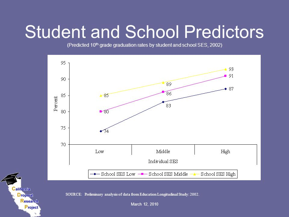 March 12, 2010 Student and School Predictors (Predicted 10 th grade graduation rates by student and school SES, 2002) SOURCE: Preliminary analysis of data from Education Longitudinal Study: 2002.