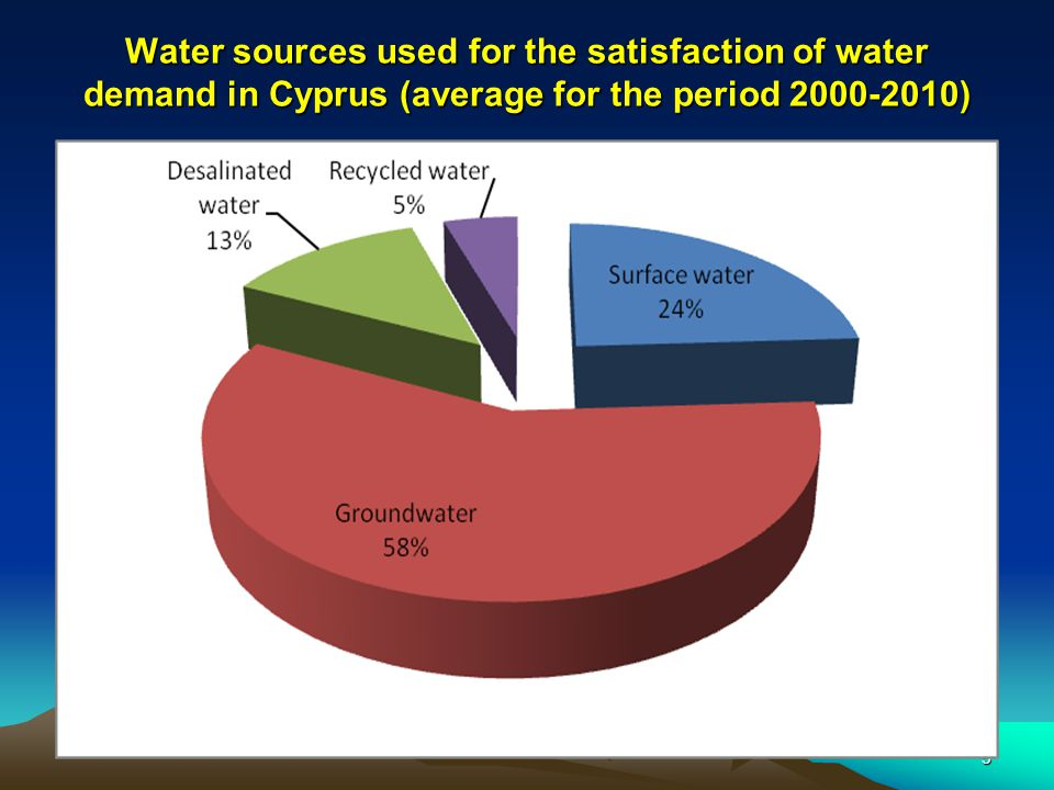 6 Available Water Resources: ) FRESH WATER RESOURCES Reservoirs (government) (average ) 60- 137 MCM/year Boreholes (government) 30 MCM/year Boreholes Non Government ) 30 Boreholes ** (illegal 40MCM) estimate 40 MCM/year UNCONVENTIONAL WATER RESOURCES Desalination (capacity 90MCM) government) 52 MCM/year Reclaim water (government) 30 MCM/y TOTAL ANNUAL DEMANDS Government 140 MCM (70MCM irrigation) Non Government 110MCM(80 MCM irrigation) MAIN WATER SUPLIER - GOVERNMENT SCHEMES Supply-variable ** private 250 MCM/year
