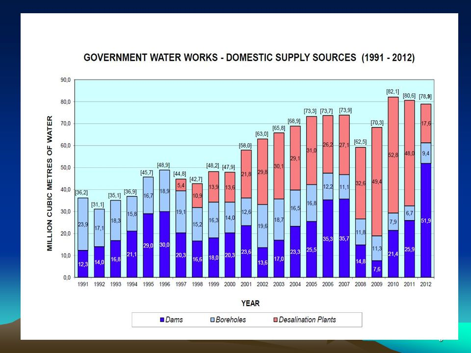 Allocation of total water consumption per sector for 2011 (258 Mm 3 ) 10