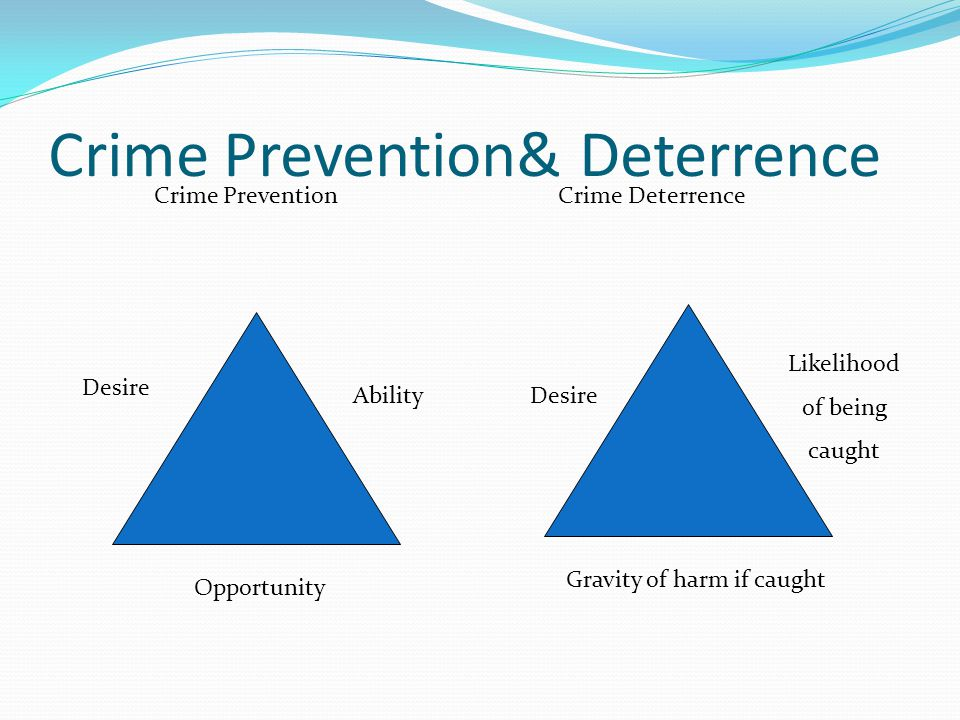 Crime Prevention& Deterrence Desire Ability Opportunity Desire Likelihood of being caught Gravity of harm if caught Crime Prevention Crime Deterrence