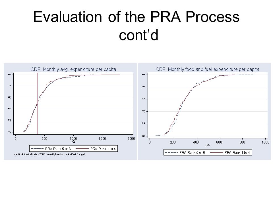 Evaluation of the PRA Process cont'd