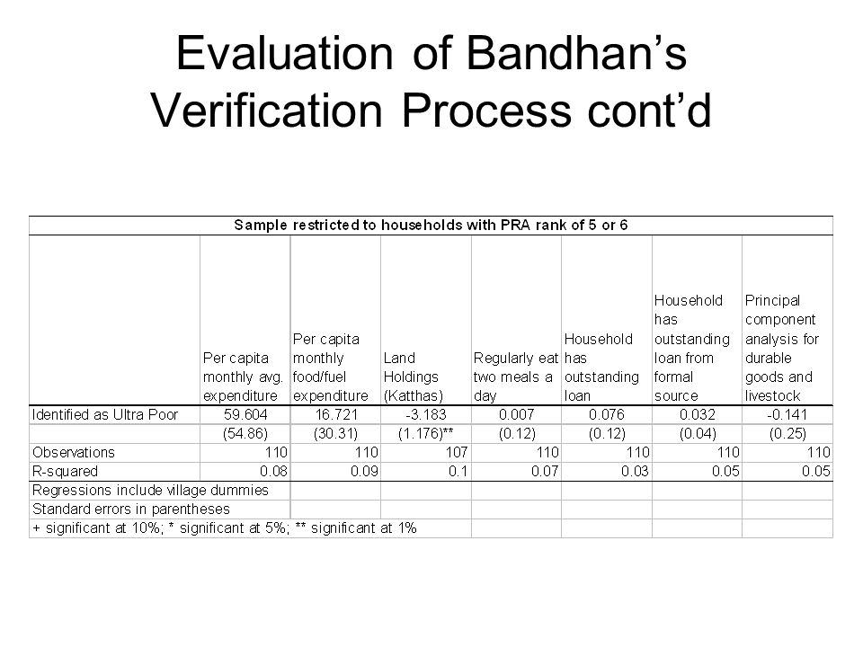 Evaluation of Bandhan's Verification Process cont'd