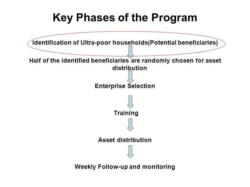 Identification of Ultra-poor households(Potential beneficiaries) Half of the identified beneficiaries are randomly chosen for asset distribution Enterprise Selection Training Asset distribution Weekly Follow-up and monitoring Key Phases of the Program