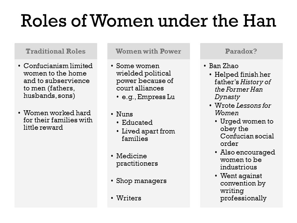 Roles of Women under the Han Traditional Roles Confucianism limited women to the home and to subservience to men (fathers, husbands, sons) Women worked hard for their families with little reward Women with Power Some women wielded political power because of court alliances e.g., Empress Lu Nuns Educated Lived apart from families Medicine practitioners Shop managers Writers Paradox.