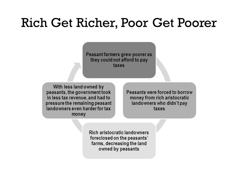 Rich Get Richer, Poor Get Poorer Peasant farmers grew poorer as they could not afford to pay taxes Peasants were forced to borrow money from rich aristocratic landowners who didn't pay taxes Rich aristocratic landowners foreclosed on the peasants' farms, decreasing the land owned by peasants With less land owned by peasants, the government took in less tax revenue, and had to pressure the remaining peasant landowners even harder for tax money