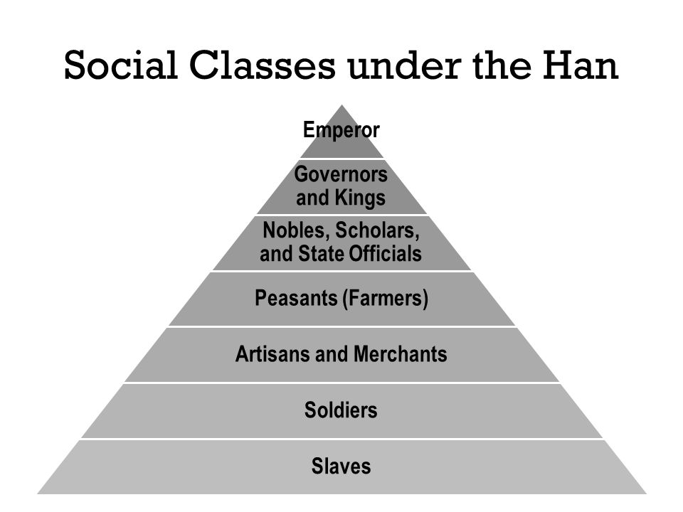 Social Classes under the Han Emperor Governors and Kings Nobles, Scholars, and State Officials Peasants (Farmers) Artisans and Merchants Soldiers Slav