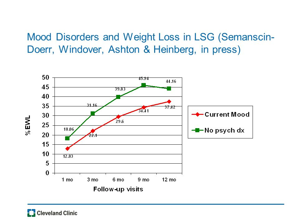 Mood Disorders and Weight Loss in LSG (Semanscin- Doerr, Windover, Ashton & Heinberg, in press)