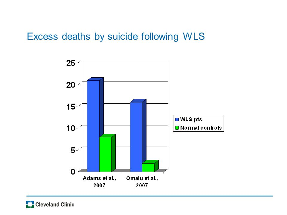 Excess deaths by suicide following WLS