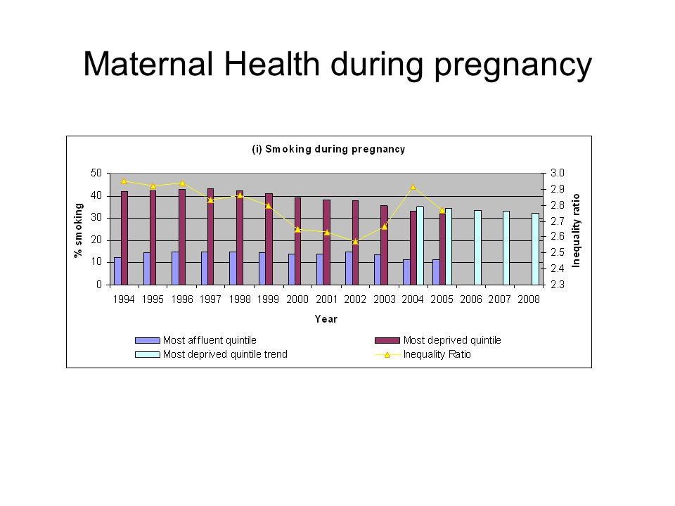 Maternal Health during pregnancy