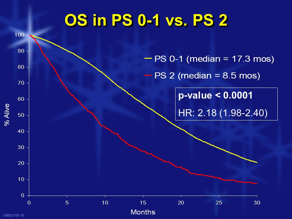 CM923700-10 OS in PS 0-1 vs. PS 2 p-value < 0.0001 HR: 2.18 (1.98-2.40)