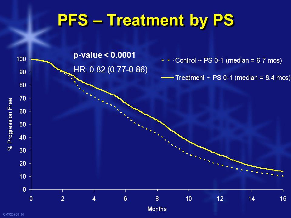 CM923700-14 PFS – Treatment by PS p-value < 0.0001 HR: 0.82 (0.77-0.86)