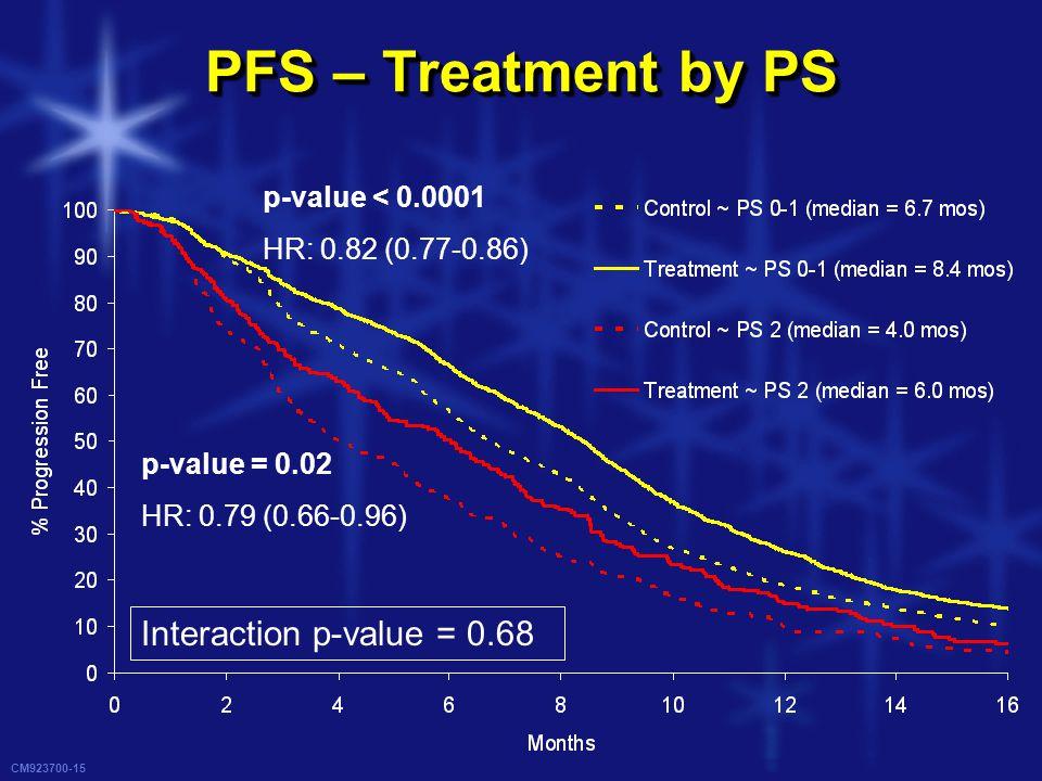CM923700-15 PFS – Treatment by PS p-value < 0.0001 HR: 0.82 (0.77-0.86) p-value = 0.02 HR: 0.79 (0.66-0.96) Interaction p-value = 0.68