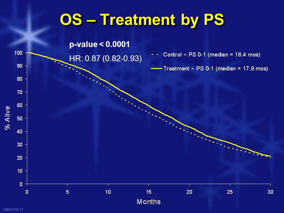 CM923700-17 OS – Treatment by PS p-value < 0.0001 HR: 0.87 (0.82-0.93)