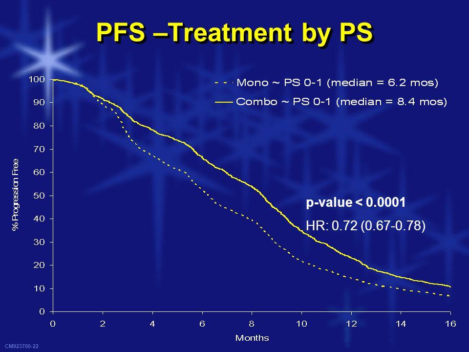 CM923700-22 PFS –Treatment by PS p-value < 0.0001 HR: 0.72 (0.67-0.78)