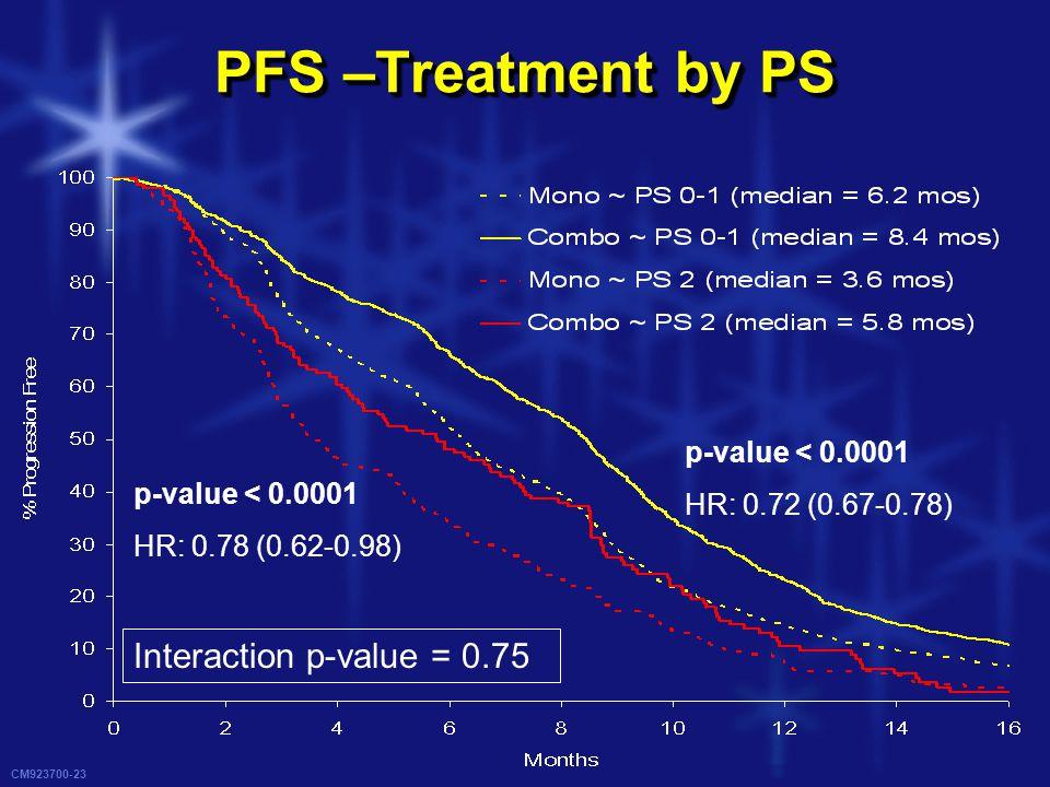 CM923700-23 PFS –Treatment by PS p-value < 0.0001 HR: 0.72 (0.67-0.78) p-value < 0.0001 HR: 0.78 (0.62-0.98) Interaction p-value = 0.75