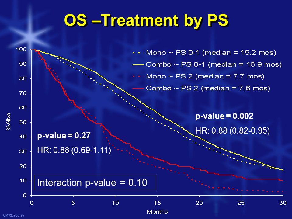 CM923700-25 OS –Treatment by PS p-value = 0.002 HR: 0.88 (0.82-0.95) p-value = 0.27 HR: 0.88 (0.69-1.11) Interaction p-value = 0.10