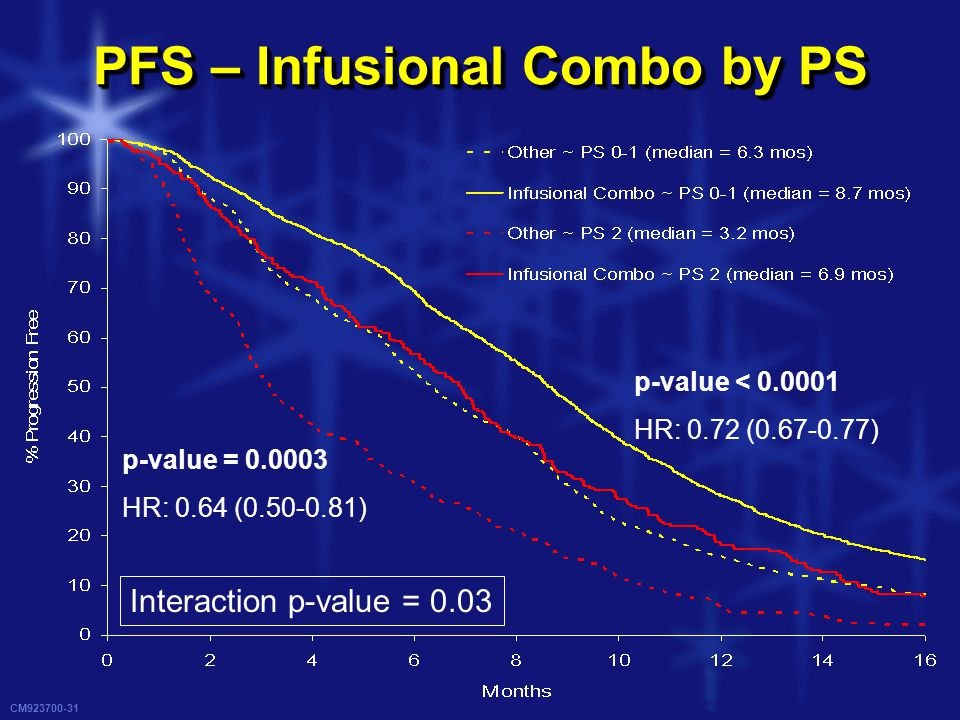 CM923700-31 PFS – Infusional Combo by PS Interaction p-value = 0.03 p-value = 0.0003 HR: 0.64 (0.50-0.81) p-value < 0.0001 HR: 0.72 (0.67-0.77)