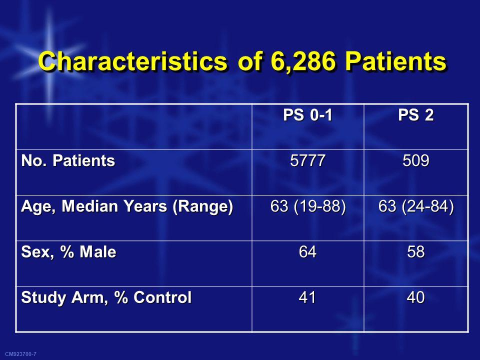 CM923700-7 Characteristics of 6,286 Patients PS 0-1 PS 2 No.