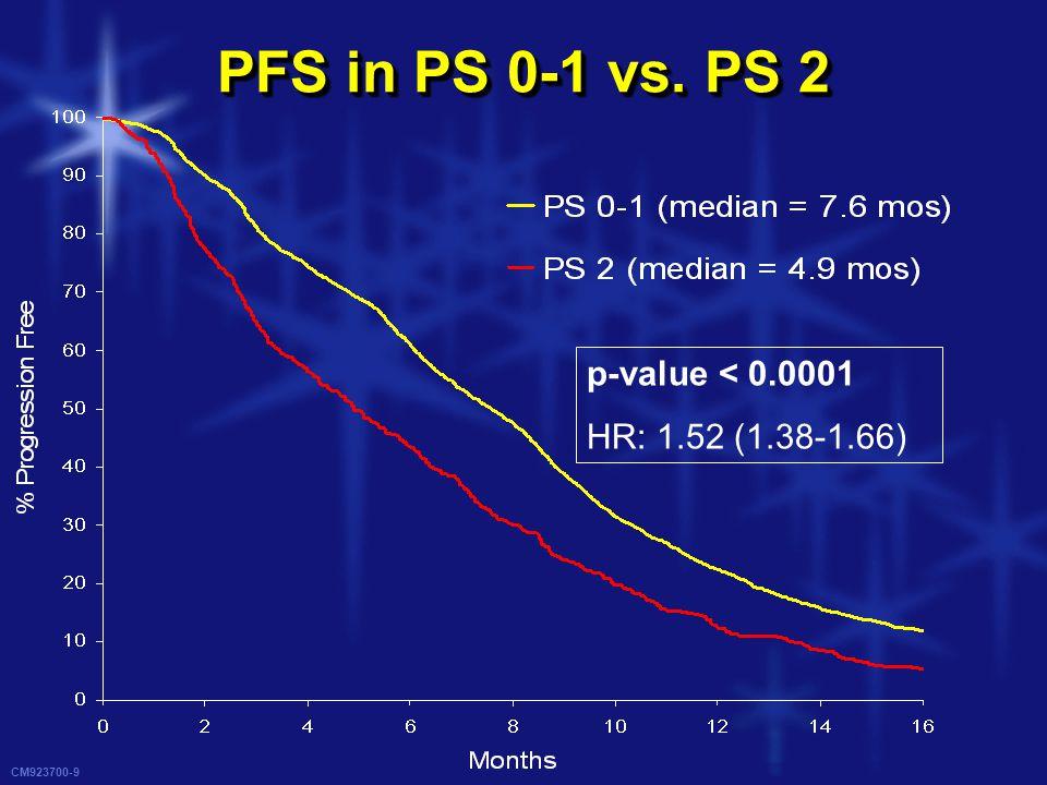 CM923700-10 OS in PS 0-1 vs. PS 2 p-value < 0.0001 HR: 2.18 (1.98-2.40)