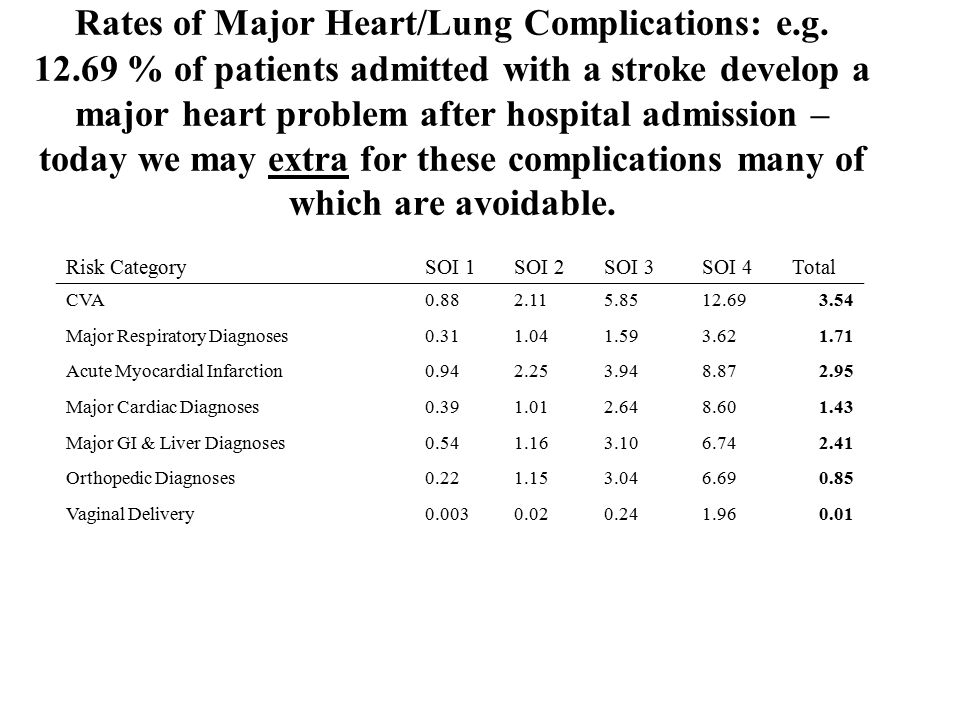 Rates of Major Heart/Lung Complications: e.g.