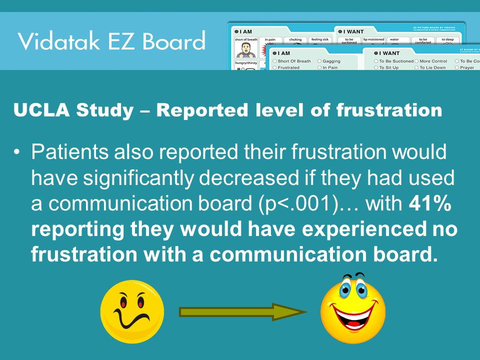 UCLA Study – Reported level of frustration Patients also reported their frustration would have significantly decreased if they had used a communication board (p<.001)… with 41% reporting they would have experienced no frustration with a communication board.