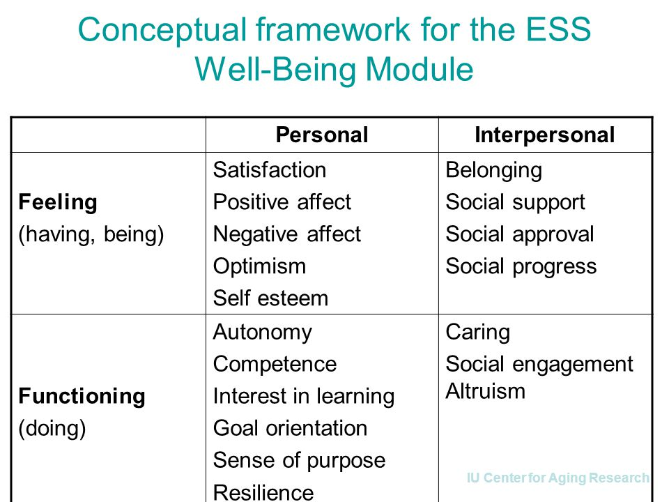 IU Center for Aging Research Conceptual framework for the ESS Well-Being Module PersonalInterpersonal Feeling (having, being) Satisfaction Positive affect Negative affect Optimism Self esteem Belonging Social support Social approval Social progress Functioning (doing) Autonomy Competence Interest in learning Goal orientation Sense of purpose Resilience Caring Social engagement Altruism