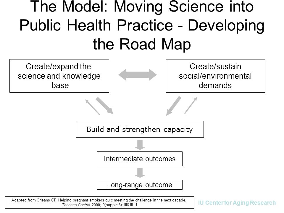 IU Center for Aging Research The Model: Moving Science into Public Health Practice - Developing the Road Map Create/expand the science and knowledge base Create/sustain social/environmental demands Build and strengthen capacity Intermediate outcomes Long-range outcome Adapted from Orleans CT.