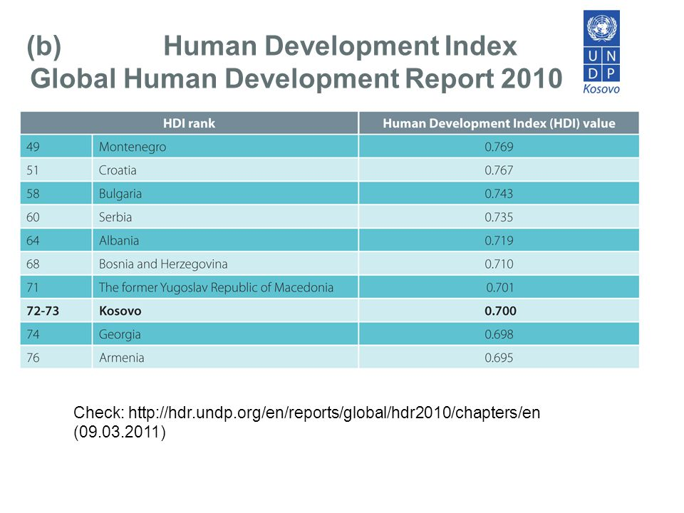 Check: http://hdr.undp.org/en/reports/global/hdr2010/chapters/en (09.03.2011) (b)Human Development Index Global Human Development Report 2010